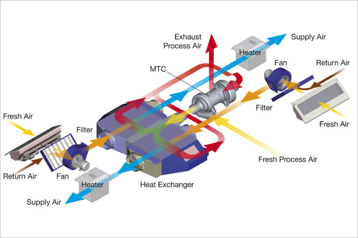hvac systems diagrams with Air Conditioning Systems on Sec refrig01 besides Hyd Pnue symbols furthermore Domestic Refrigerator Wiring together with Measuring Efficiency Of Deaerator And additionally Refrigeration Diagram.